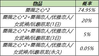 王者荣耀7月28日更新内容公告:蔷薇之心活动开启,蜜橘之夏返场[多图]图片7