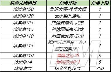 王者荣耀7月28日更新内容公告:蔷薇之心活动开启,蜜橘之夏返场[多图]图片2