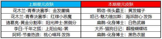 王者荣耀7月28日更新内容公告:蔷薇之心活动开启,蜜橘之夏返场[多图]图片12