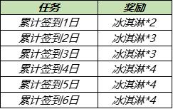 王者荣耀7月28日更新内容公告:蔷薇之心活动开启,蜜橘之夏返场[多图]图片3