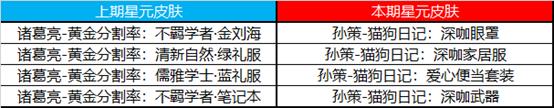 王者荣耀7月28日更新内容公告:蔷薇之心活动开启,蜜橘之夏返场[多图]图片11