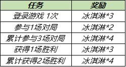 王者荣耀7月28日更新内容公告:蔷薇之心活动开启,蜜橘之夏返场[多图]图片5
