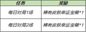 王者荣耀7月28日更新内容公告:蔷薇之心活动开启,蜜橘之夏返场[多图]图片6
