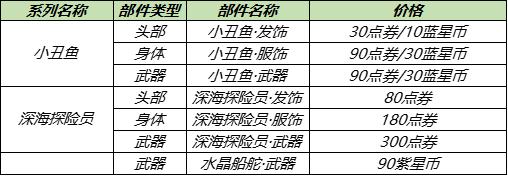 王者荣耀7月28日更新内容公告:蔷薇之心活动开启,蜜橘之夏返场[多图]图片9