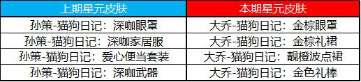 王者荣耀8月11日更新公告:王昭君乞巧织情皮肤上线,两大礼包开启[多图]图片16
