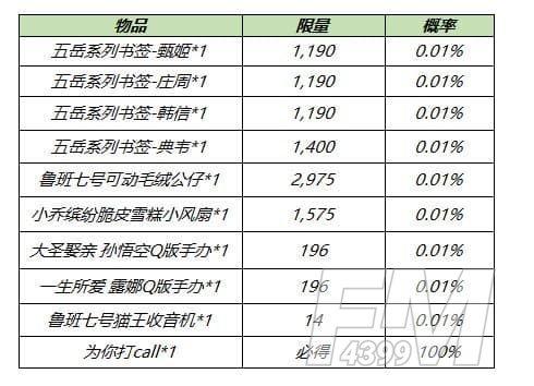 王者荣耀8月17日更新公告:S14/S20赛季战令皮肤返场,赵云世冠皮肤上线[多图]图片12