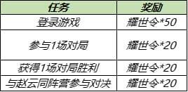 王者荣耀8月17日更新公告:S14/S20赛季战令皮肤返场,赵云世冠皮肤上线[多图]图片5