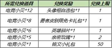 王者荣耀8月17日更新公告:S14/S20赛季战令皮肤返场,赵云世冠皮肤上线[多图]图片6