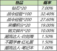 王者荣耀8月17日更新公告:S14/S20赛季战令皮肤返场,赵云世冠皮肤上线[多图]图片21