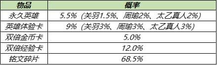 王者荣耀8月17日更新公告:S14/S20赛季战令皮肤返场,赵云世冠皮肤上线[多图]图片23