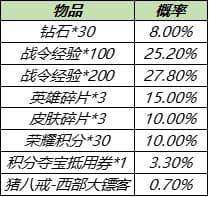王者荣耀8月17日更新公告:S14/S20赛季战令皮肤返场,赵云世冠皮肤上线[多图]图片16