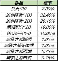 王者荣耀8月17日更新公告:S14/S20赛季战令皮肤返场,赵云世冠皮肤上线[多图]图片18